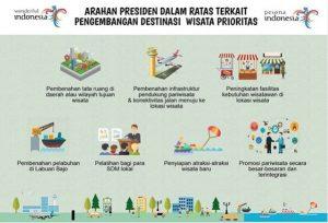 Arahan Presiden dan Wakil Presiden RI Terkait Pariwisata dan Ekonomi Kreatif Tahun 2021