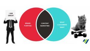 Content Marketing: Bisnis Baru dalam Bidang Digital Marketing